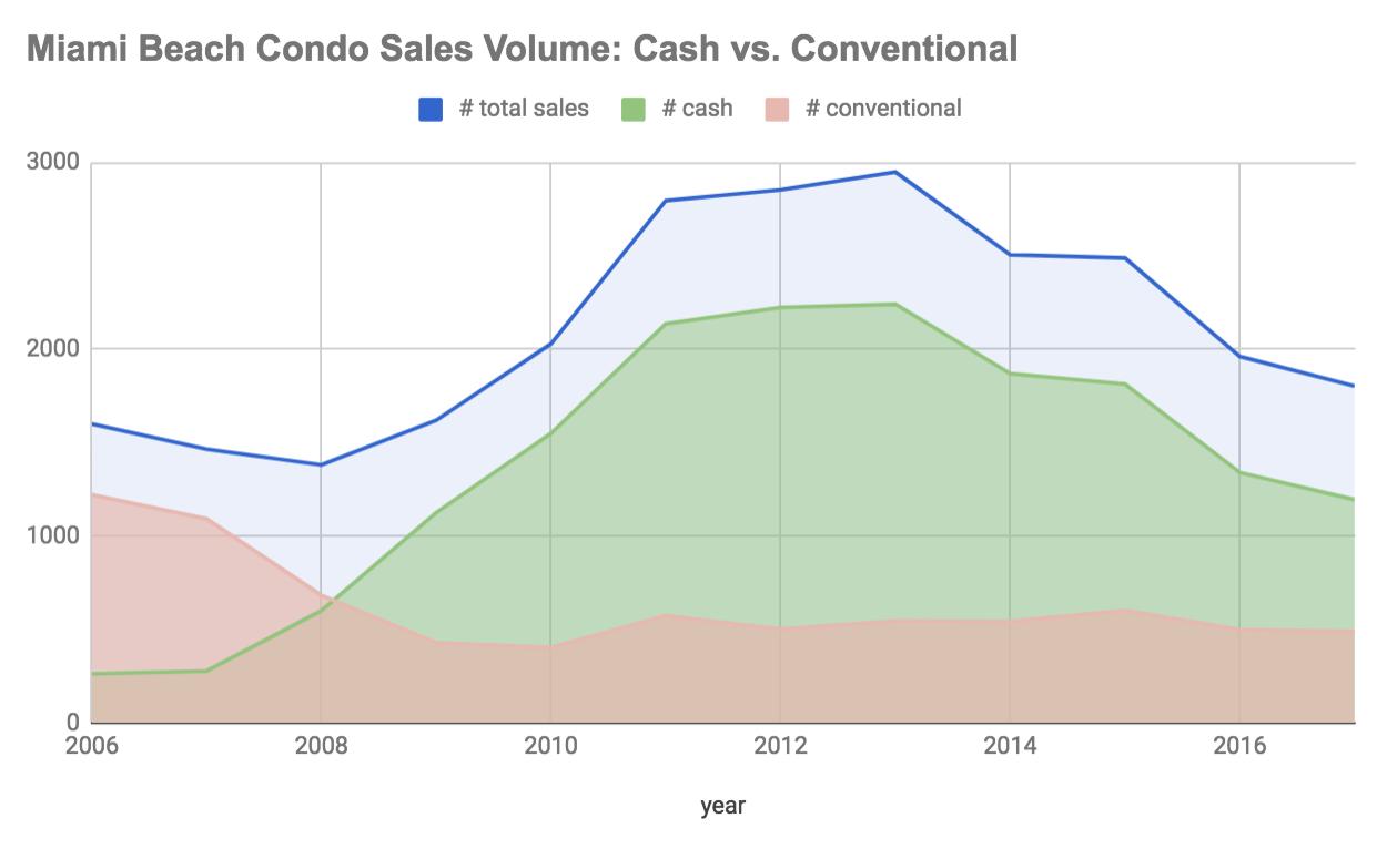 Miami Beach Condo Market: Loss of Cash Buyers | Sales Volume | Analytics Miami